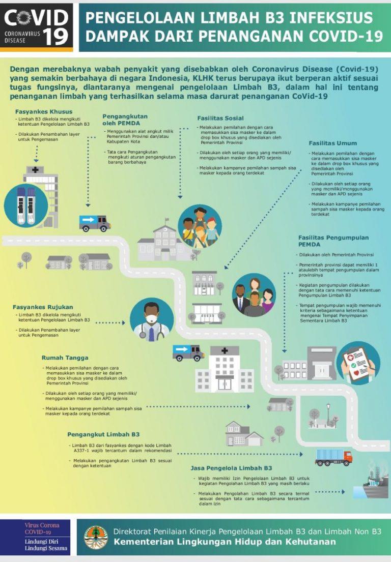 Penanganan Limbah B3 Infeksius Dan Rumah Tangga Terkait Covid 19 Dinas Lingkungan Hidup Kota Salatiga Cara mengatasi limbah rumah tangga